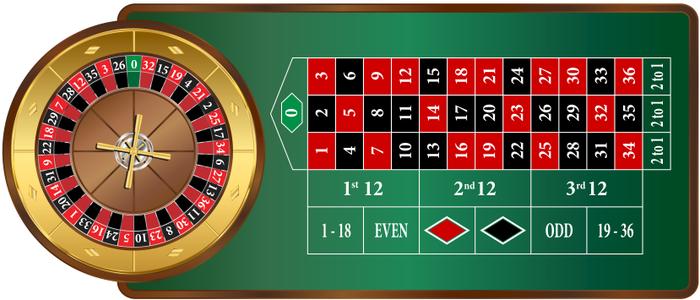 Roulettebordets uppbyggnad