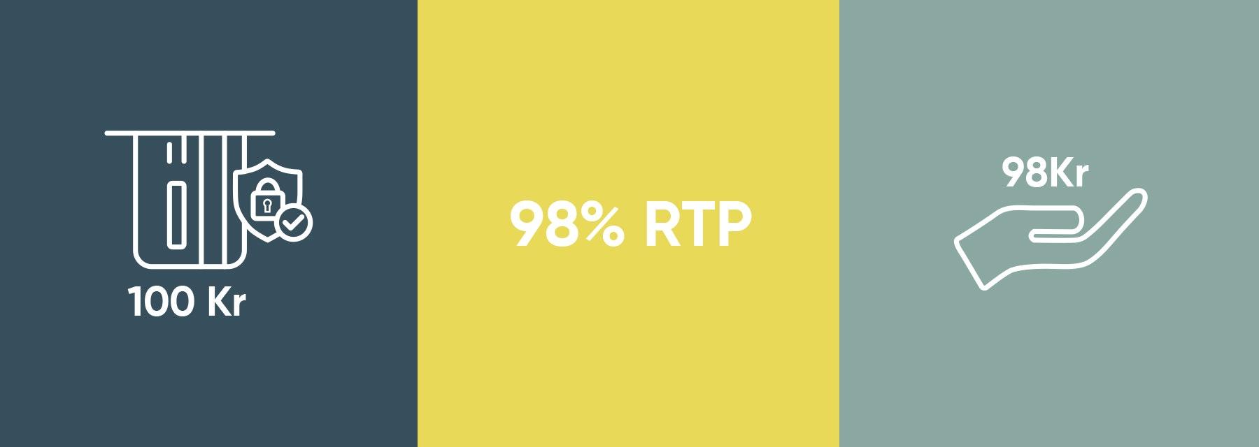 Så fungerar RTP - eller Return To Player