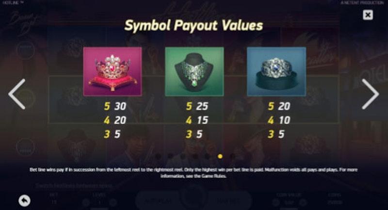 De lågt värderade vinstsymbolerna