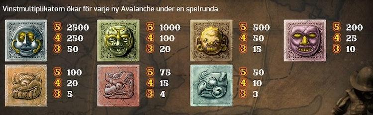 Hur mycket du tjänar på varje symbol