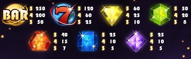 Hur mycket de olika symbolerna i Starburst ger